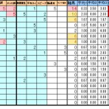 フェブラリーS指数表