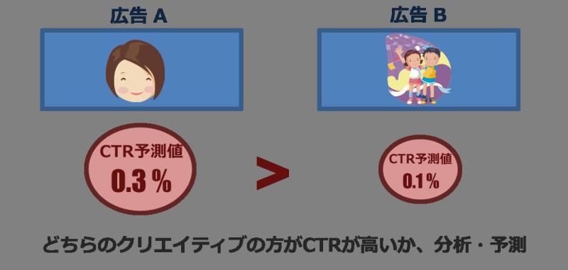 CTRの分析・予測