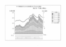 年齢階級別完全失業者数と完全失業率の推移