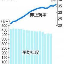 先進国の中で日本の労…