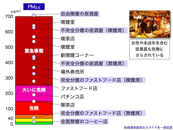 図1 飲食店における微小粒子状物質(PM2.5)の測定結果