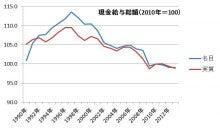 名目・実質賃金推移2010基準