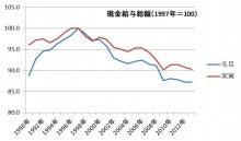 名目・実質賃金推移1997基準