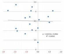 実質賃金変動率と失業率の相関