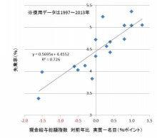 名実賃金変動率差分と失業率の相関