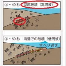 東日本大震災大津波で…