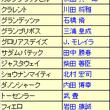 安田記念(2014)…