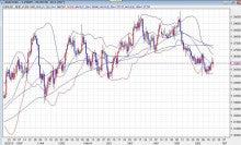 EUR/USD d