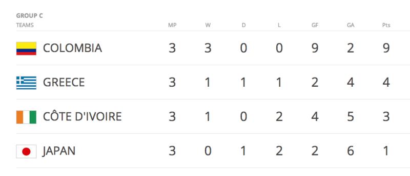 ブラジルワールドカップ W杯 コロンビア ギリシャ グループC 結果