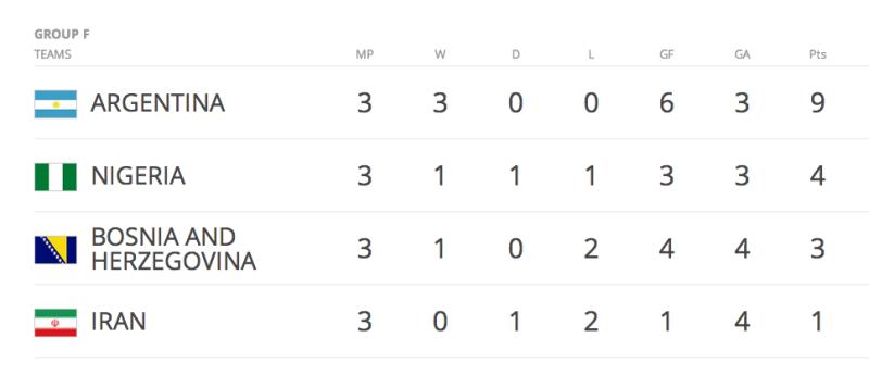 2014FIFAブラジルW杯(ワールドカップ)グループリーグ最終結果