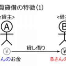 消費貸借(1)