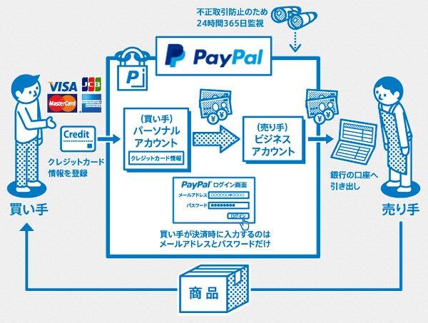 PayPal(ペイパル)の仕組み