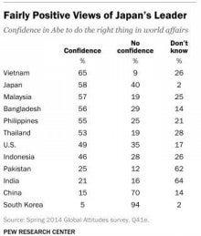 安倍外交への評価