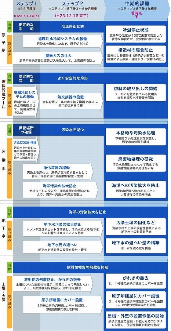 1~4号機の対策と取組状況の表