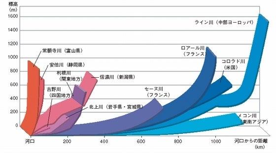 諸外国と比べて急こう配の日本の河川