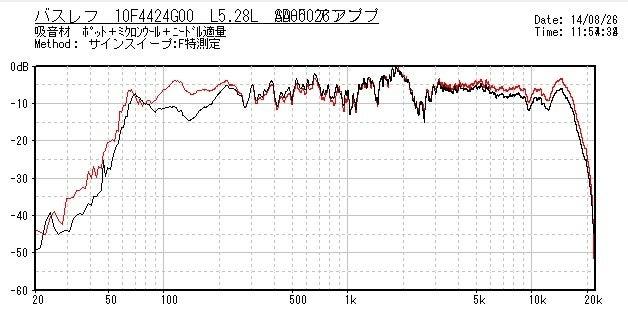10F4424特性比較