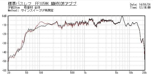 FF105特性比較