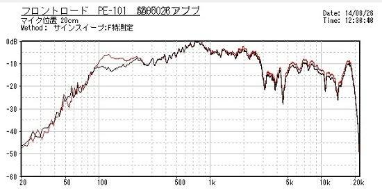 PE101比較