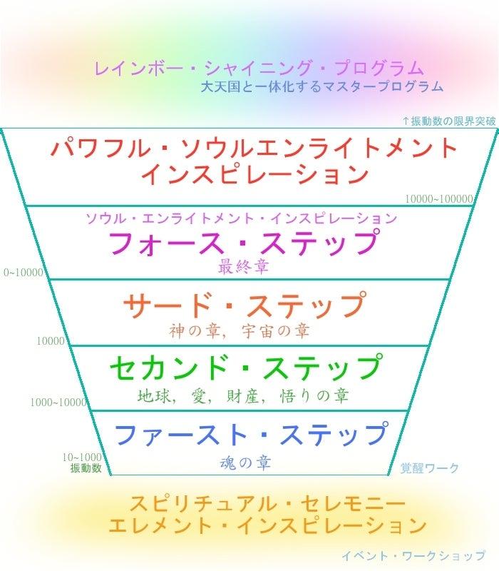 ソウル エンライトメント インスピレーション 覚醒 アセンション