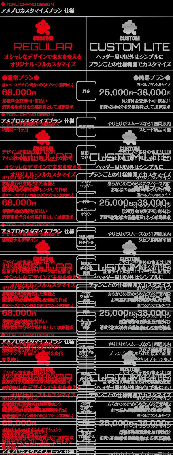アメブロカスタマイズ_プラン比較_デザイン仕様_TORU CHANG DESIGN