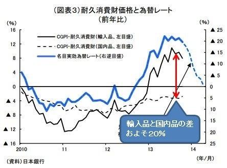 耐久消費財と為替.JPG