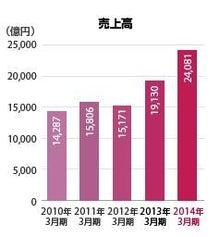 富士重の売上高推移.JPG