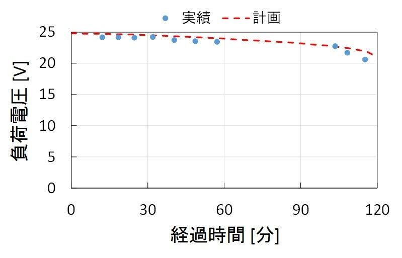 14秋袖ケ浦電圧