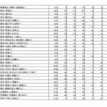 北九州市の定期健康診…