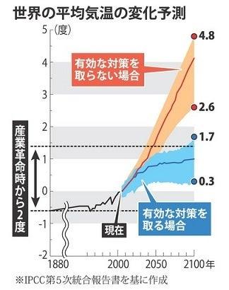 IPCC報告書