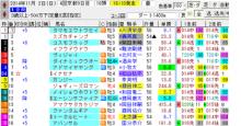 11/2京都12R①