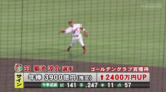 カープの菊池、大幅減俸   OF ぢ END(浜中洋志)ブログ ~にぱにぱ ...