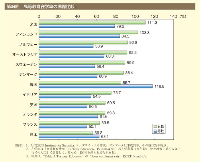 ジェンダー・ギャップ指数(男女不平等指数)に見る日本と ...