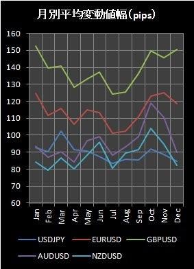 月別平均変動値幅_1411