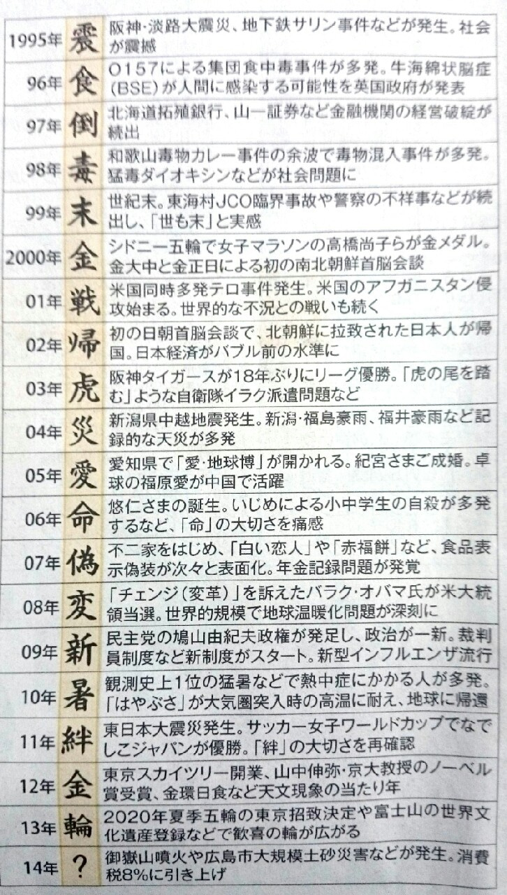今年の漢字一覧
