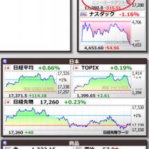 今日の下げは原油価格…