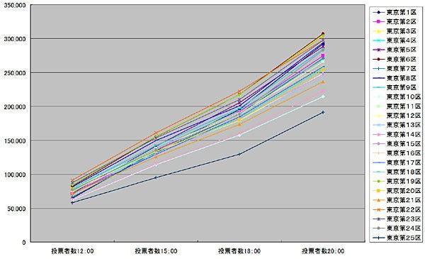 H26衆投票者推移(選挙区)