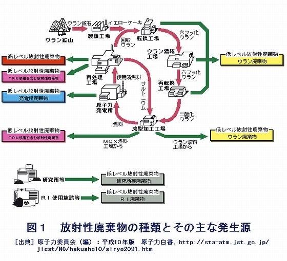 放射性廃棄物の種類とその主な発生源