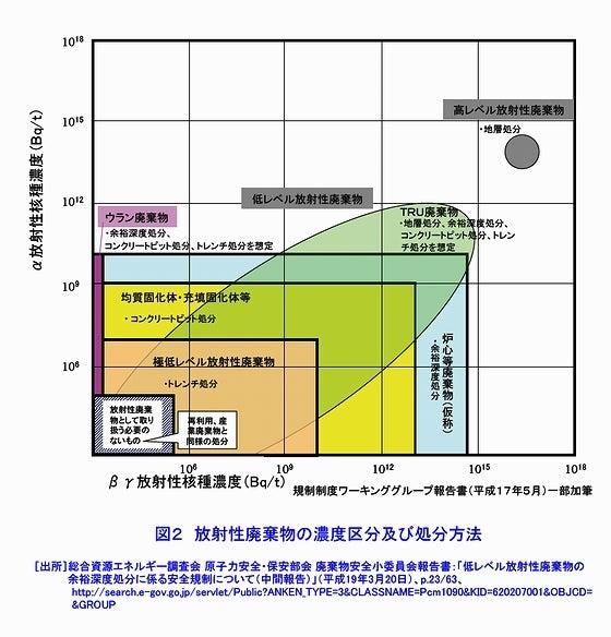 放射性廃棄物の濃度区分及び処分方法