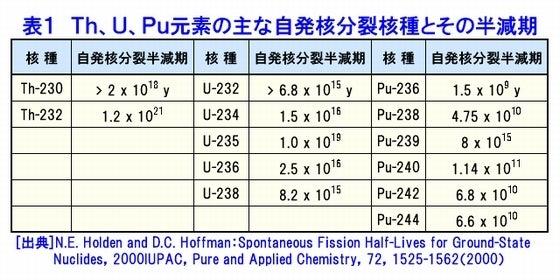 Th、U、Pu元素の主な自発核分裂核種とその半減期
