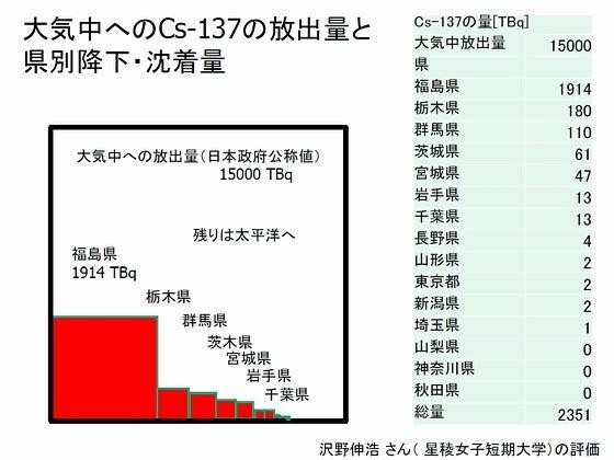 大気中へのセシウム137の放出量と降下量
