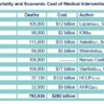 米国の医療による死亡…
