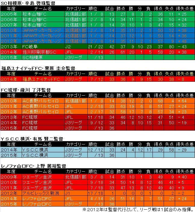 たたみすとの日常2015年度J3リーグ各チーム監督の過去の成績②コメント