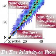 時間の相対性理論