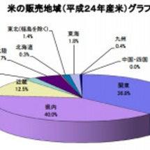 福島米の6割が県外流…