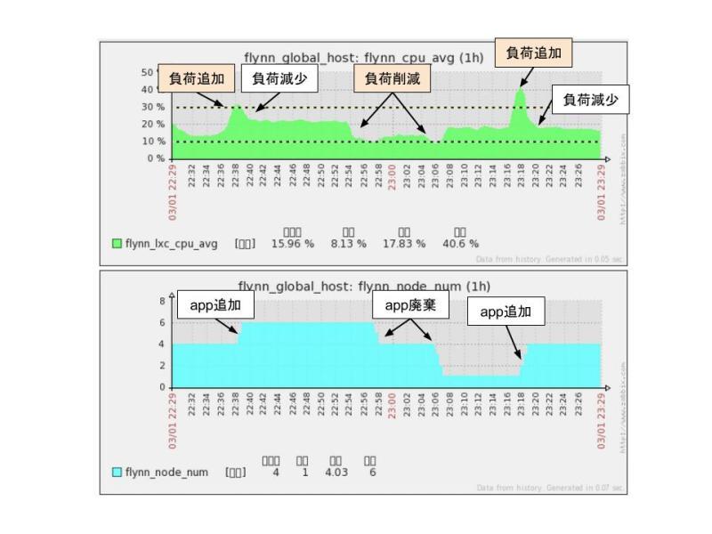 オートスケーリングシステムグラフ