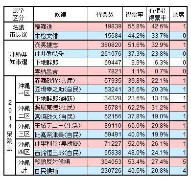 沖縄選挙結果