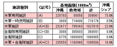 日本の基地面積比率