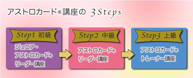 アストロカード®3STEP