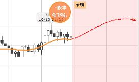 プロの世界でも活用されているチャート分析で連勝~♪将来の値動きを瞬時に予測しちゃうよ~♪