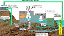在日スイス大使館の福島原発現況解剖図
